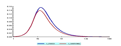 Figure 1. Simulated COVID19 infections with and without voluntary social-distancing