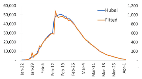 Figure 2. Actual and fitted COVID19 epidemic curve for Hubei