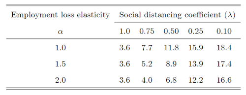 Table 1. Simulated employment loss under alternative social distancing scenarios and modalities of implementation